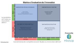 matrice-évaluation-innovation