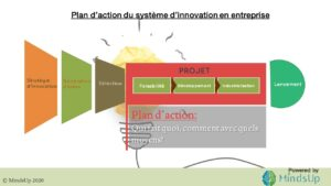 plan-action-système-innovation